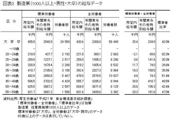 製造業(1,000人以上・男性・大卒)の給与データ