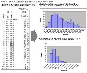 賃金構造統計調査を使った度数分布図の作成