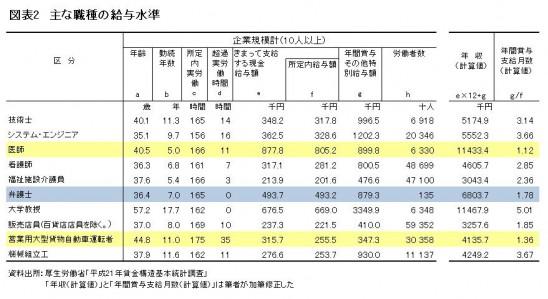 図表2 主な職種の給与水準