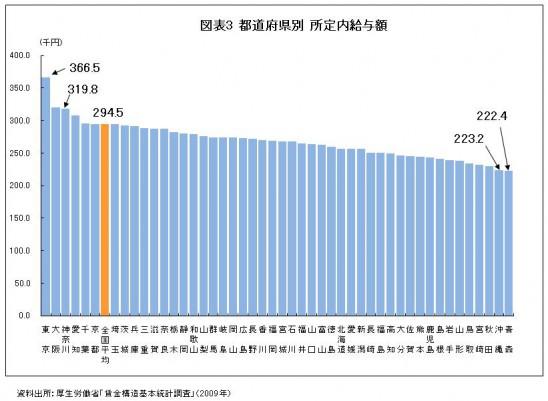 図表3 都道府県別 所定内給与額