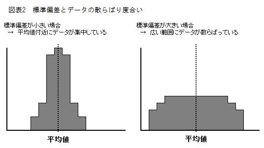標準偏差とデータの散らばり度合い