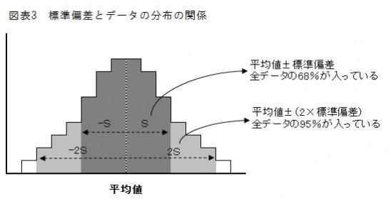 標準偏差とデータの分布の関係